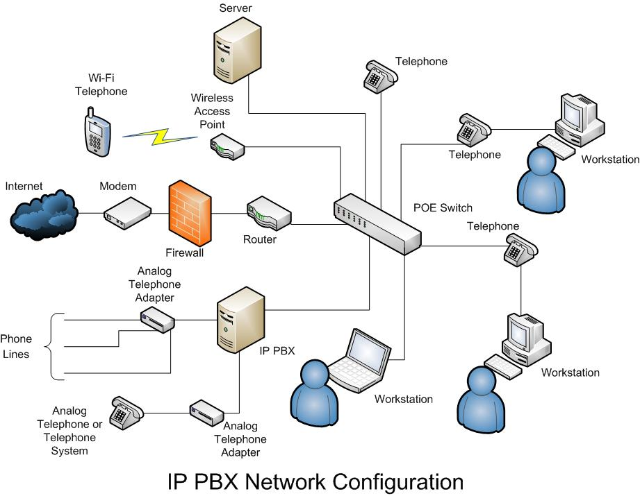 office it solution wired cable network setup in business bay wireless lan network diagram wired network diagram office #41